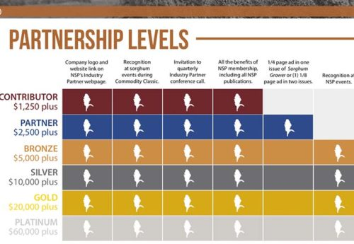 National Sorghum Producers Industry Partners Partnership Levels